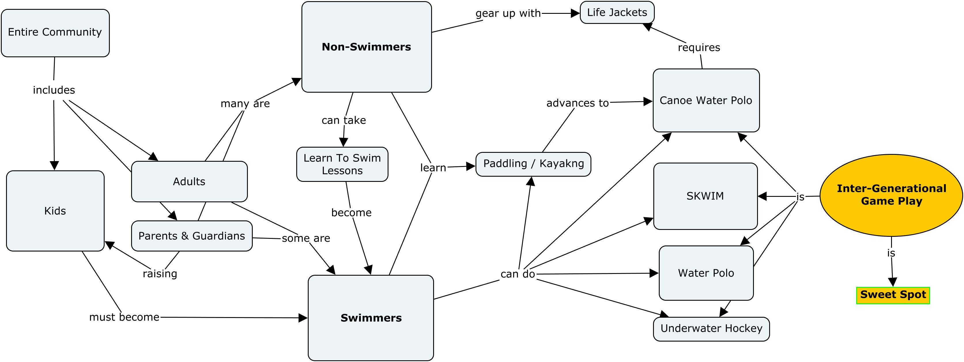 Concept Map of inter-generation canoe water polo