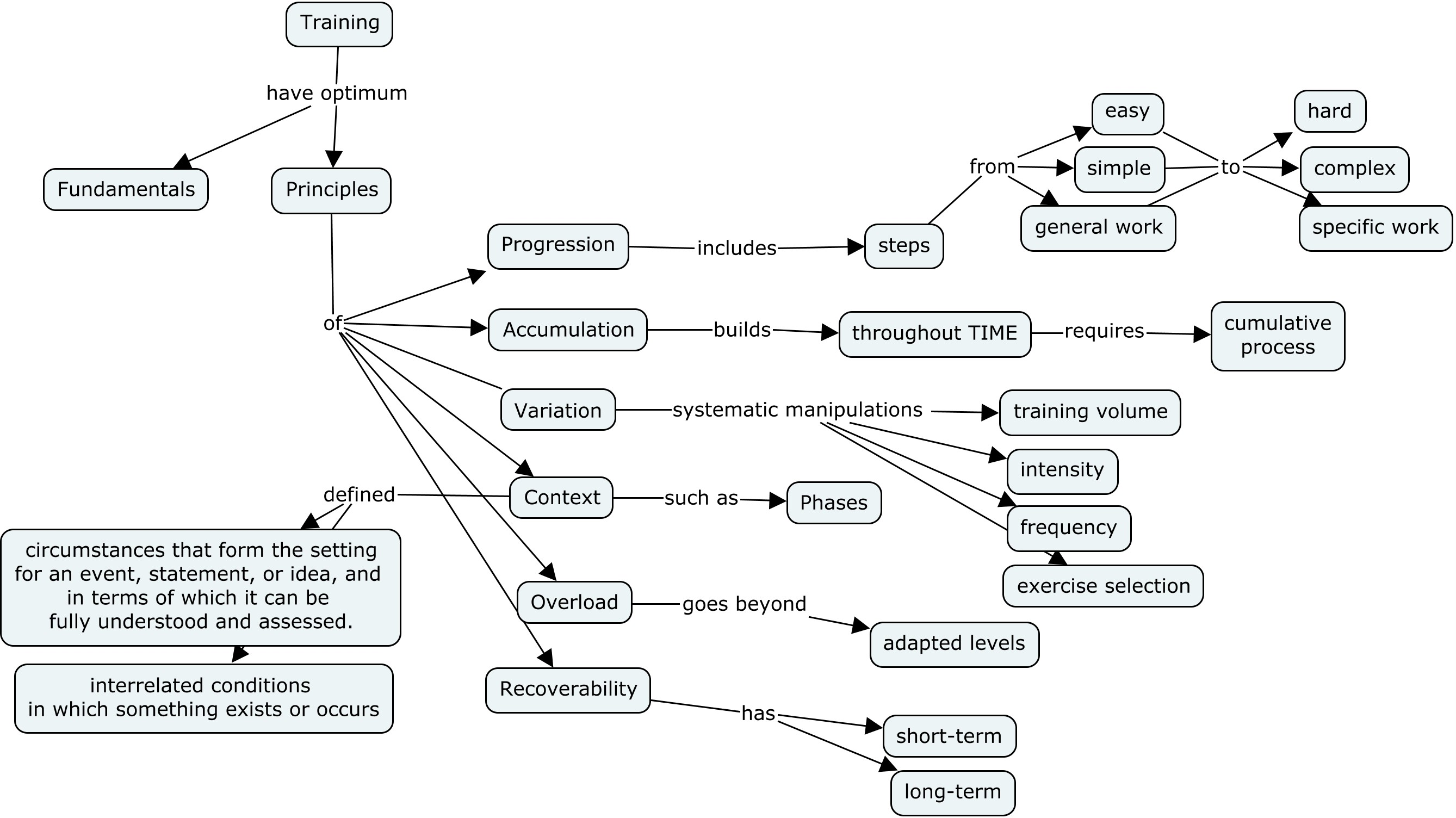 concept map on training principles