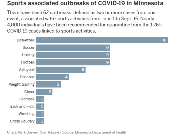 Bar graph of sports and Covid-19 outbreaks in MN